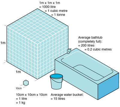 cubic metre visual1 china water risk. Black Bedroom Furniture Sets. Home Design Ideas