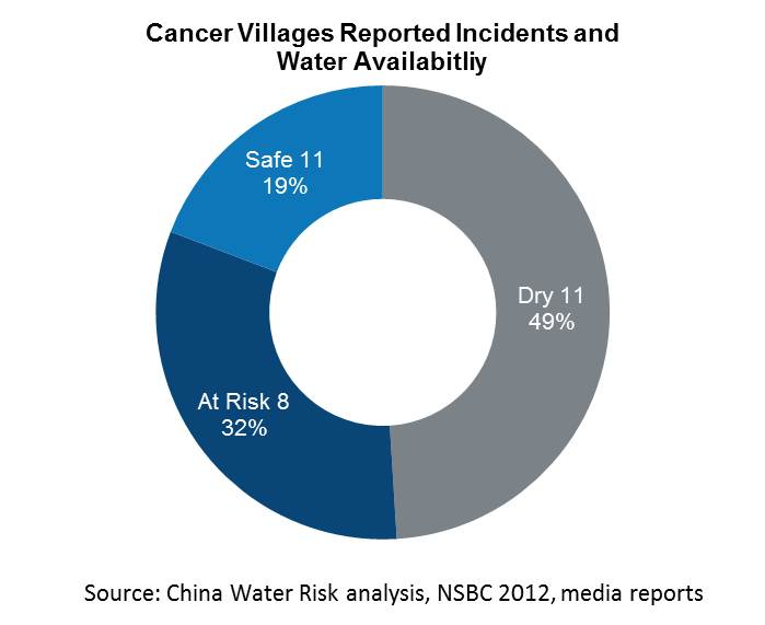 Cancer Villages Report Incidents & Water Availability