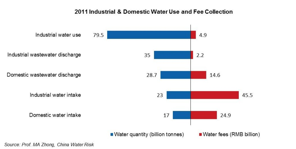2011 Industrial & Domestic Water Use and Fee Collection