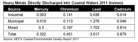 Heavy Metals Directly Discharged into Coastal Waters (2011)