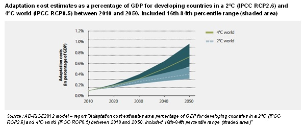 Adaptation cost estimates as a percentage of GDP for developing countries in a 2C and 4C world between 2010 and 2050 graph