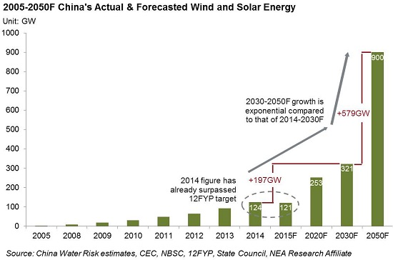 2005-2050F China's Actual & Forecasted Wind and Solar Energy