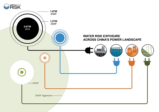 China Water Risk Water Risk Exposure Across China Power Landscape 550