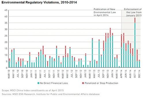 Environmental Regulatory Violations, 2010-2014