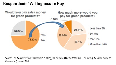 Respondents Willingness to Pay
