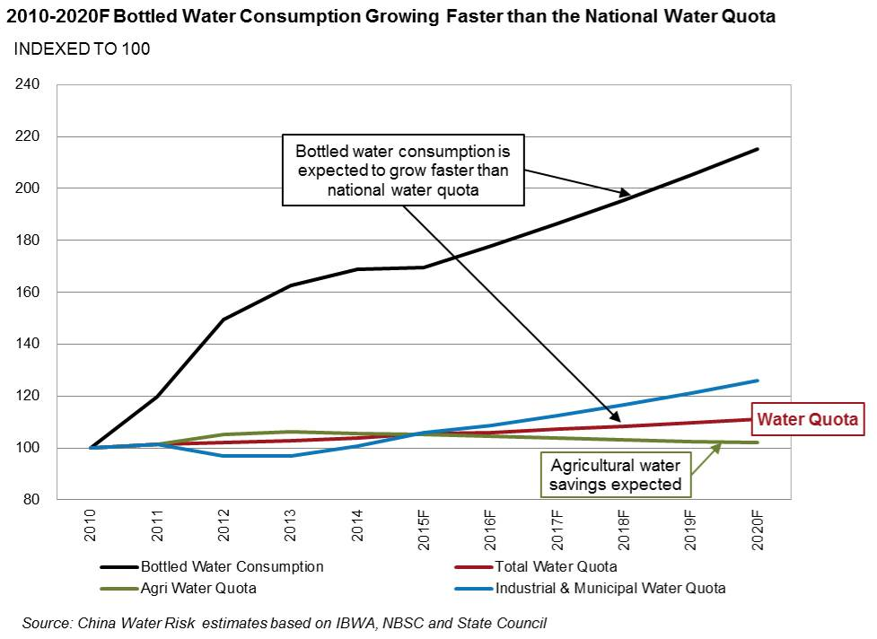 2010-2020F Bottled Water Consumption Growing Faster than the National Water Quota