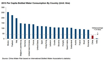 2013 Per Capita Bottled Water Consumption By Country