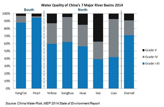 Water Quality of China's 7 Major River Basins 2014