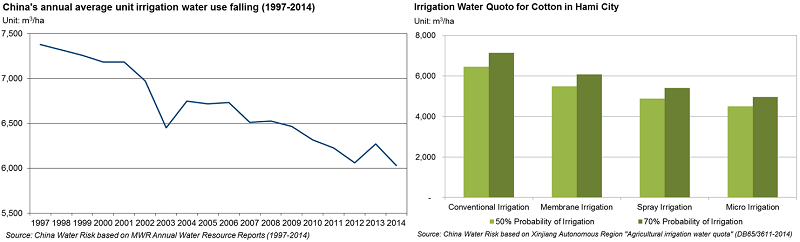 China's Annual Average Unit Irrigation Water Use