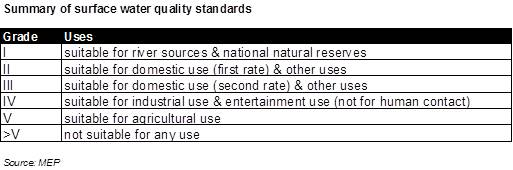 Summary of surface water quality standards (10)