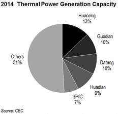 2014 Thermal Power Gen Capacity (1)