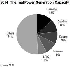 2014 Thermal Power Gen Capacity (1)